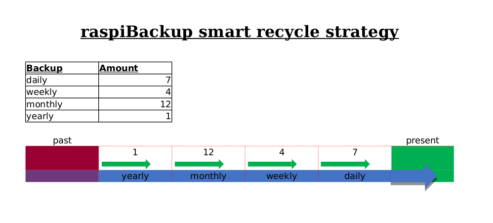 smart recycle strategy