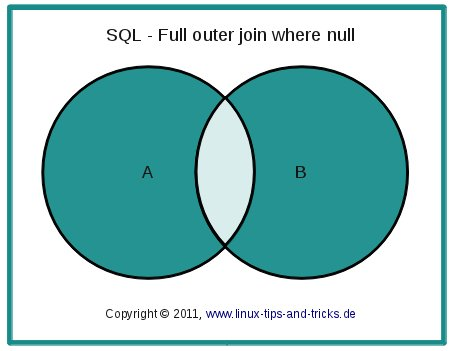 sql_fullouterjoinminusintersection.jpg