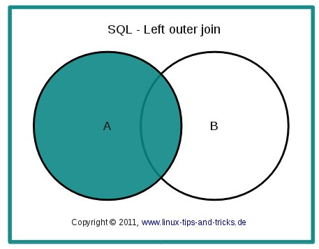 Sql Joins Einfach Erklart