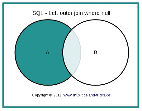 sql_leftouterjoinminusintersection.jpg